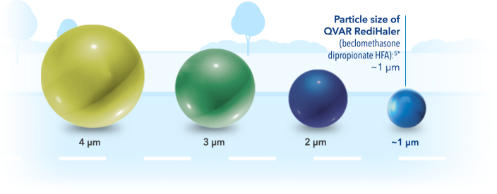 Graphic showing varying particle sizes and the particle size for QVAR RediHaler