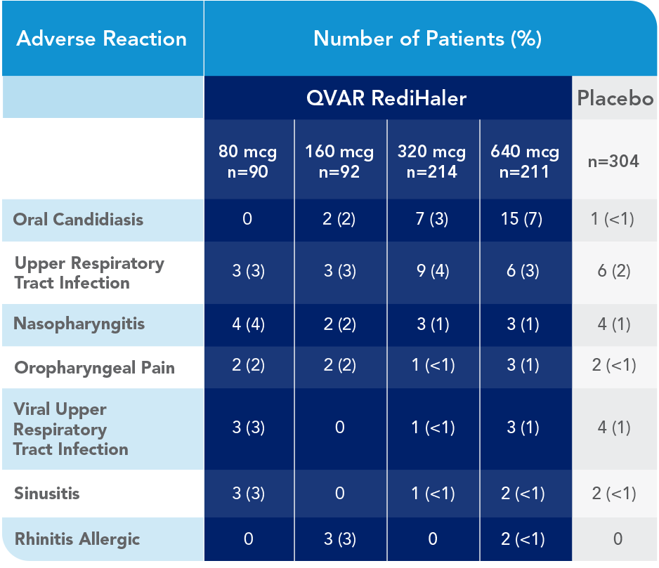 Graphic showing QVAR RediHaler inspiratory flow rate of 20 L/min